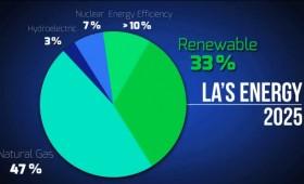 Kicking LA's Coal Addiction